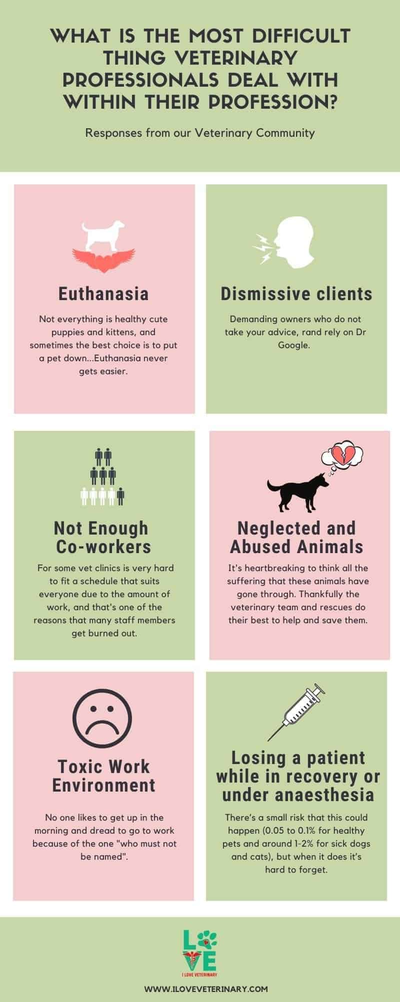 What is the most difficult thing veterinary professionals deal within their profession infographic I love veterinary