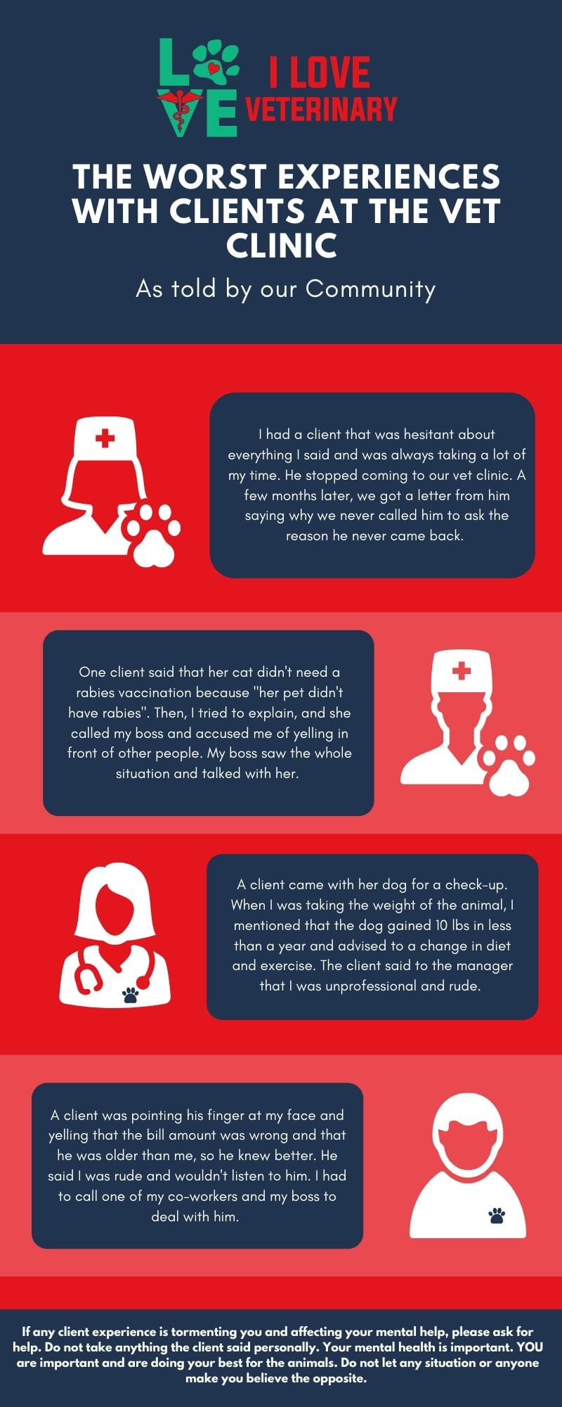The worst experiences with clients infographic - I Love Veterinary